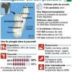 Infographie-Election-Presidentielle-Madagascar