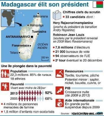 Infographie élection présidentielle 2013 à Madagascar